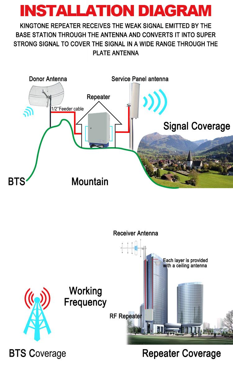 Wireless Repeater Coverage